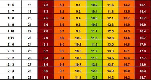 Bảng cân nặng chuẩn nhất cho bé theo WHO 2017-2