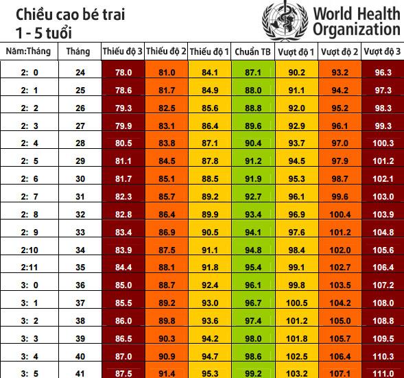 """Chuẩn chiều cao trẻ 0 – 5 tuổi và loại """"thức uống"""" giúp trẻ cao hơn hẳn-3"""